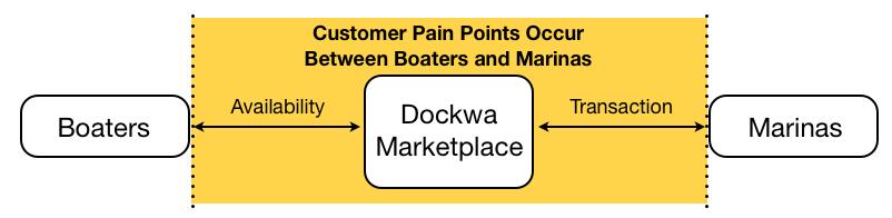 dockwa3
