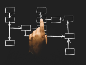 The Real Power of a Marketing Ecosystem (Part 2)